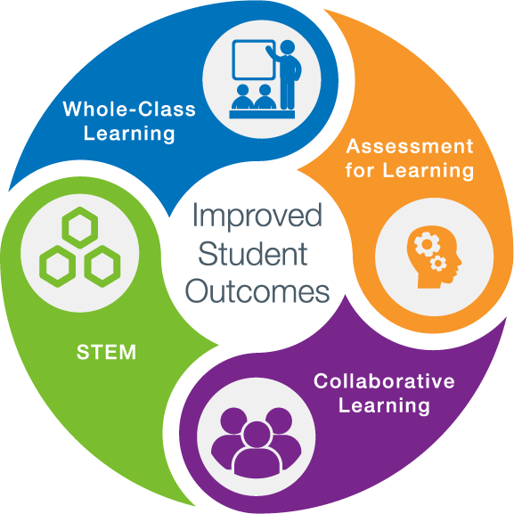 Collaborative Student Experience ~ Mimio collaborative learning jm c